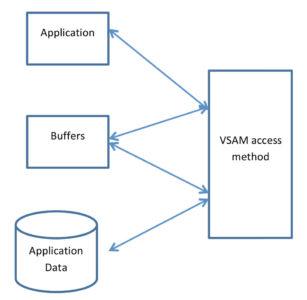 Buffer-Optimization-Chart